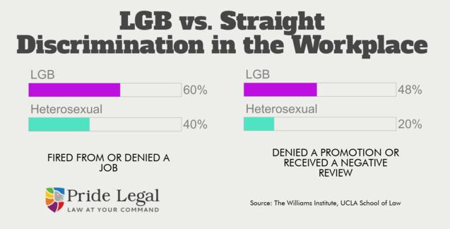 LGB Workplace Discrimination | Updated 2019