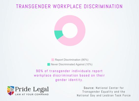 Transgender Workplace Discrimination | Pride Legal