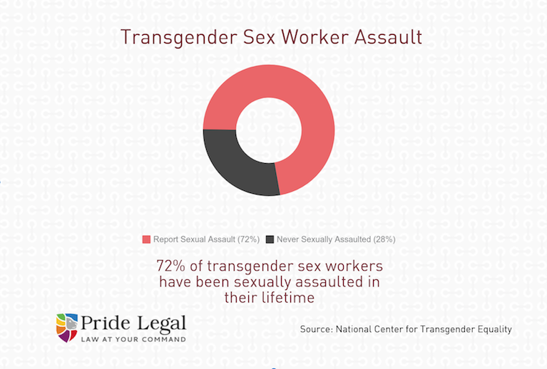 California Sex Worker Rights: Updated 2019 | Infographic | Pride Legal